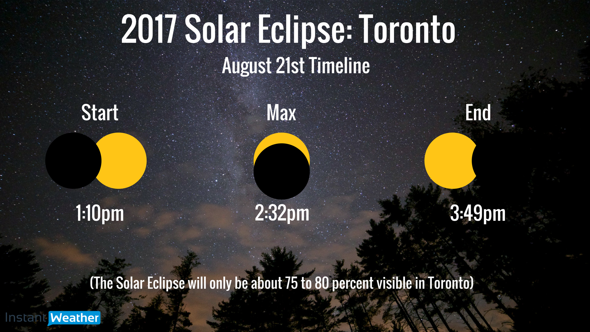 Solar eclipse 2017 southern ontario edition for Weather forecast solar eclipse 2017